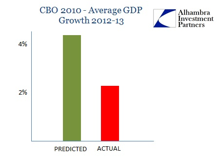 ABOOK Mar 2014 Bernanke Record CBO Projections