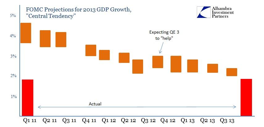 ABOOK Mar 2014 Bernanke Record FOMC Projections