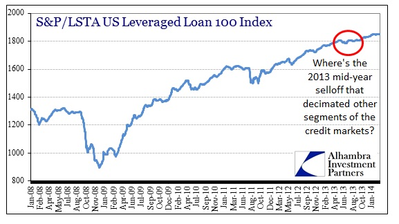 ABOOK Mar 2014 Credit Markets Lev Loans