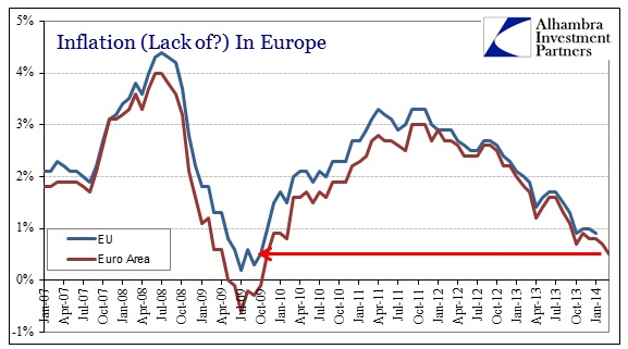 ABOOK Mar 2014 EU Inflation