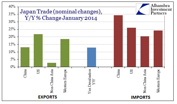 ABOOK Mar 2014 Japan Trade Balance Ex v Im