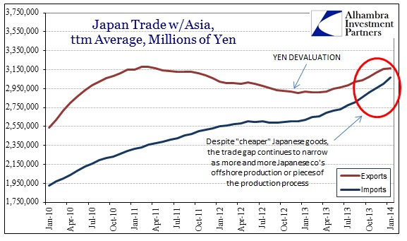 ABOOK Mar 2014 Japan Trade Balance w Asia