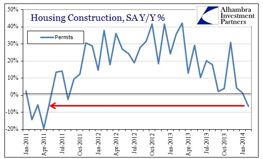 ABOOK Mar 2014 RE Constr Permits SA