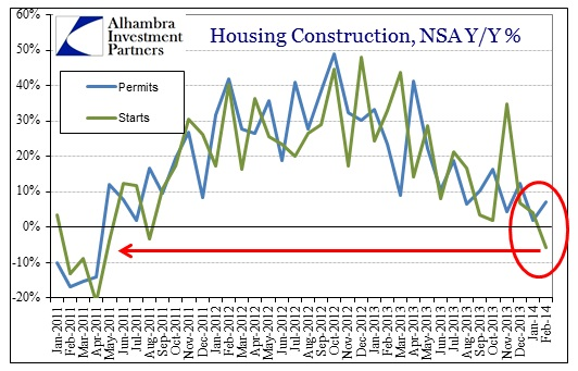 ABOOK Mar 2014 RE Constr Permits Starts Y-Y