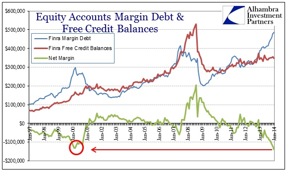 ABOOK Mar 2014 Valuations FINRA Margin Debt