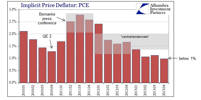 ABOOK Mar 2014 Yellen PCE Deflator