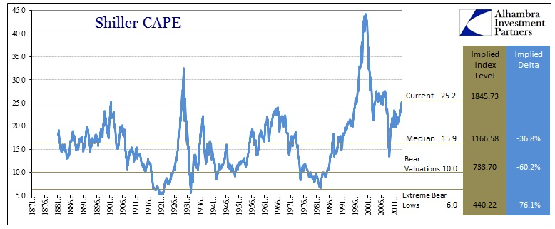Shiller CAPE Implied