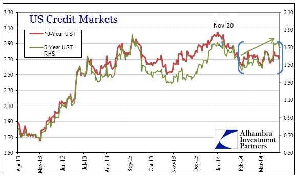ABOOK Apr 2014 Credit 5 UST 10 UST