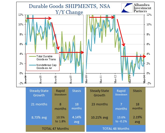 ABOOK Apr 2014 Durable Goods Shipments Pattern 2