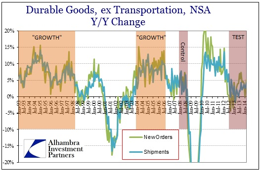 ABOOK Apr 2014 Durable Goods Test
