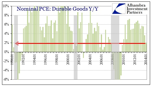 ABOOK Apr 2014 GDP Durable Long