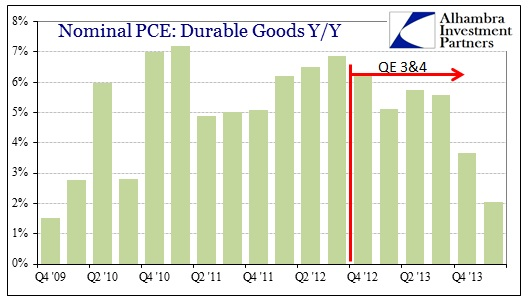 ABOOK Apr 2014 GDP Durable SHort