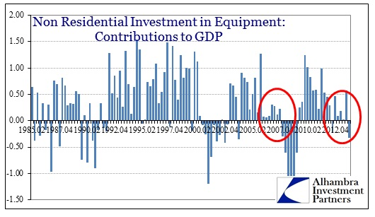 ABOOK Apr 2014 GDP GPDI Euipment Contributions
