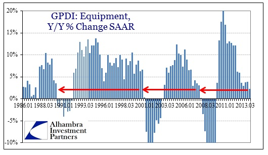 ABOOK Apr 2014 GDP GPDI Euipment