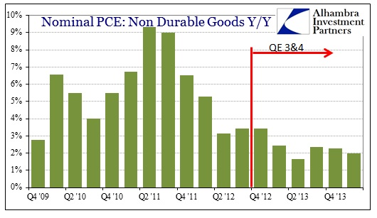 ABOOK Apr 2014 GDP NonDurable SHort