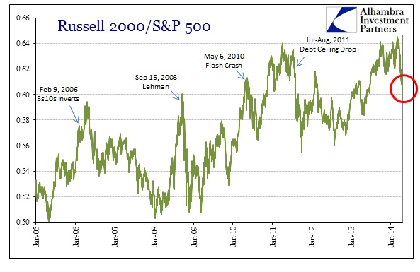 ABOOK Apr 2014 Margin Debt Russell-SP Recent