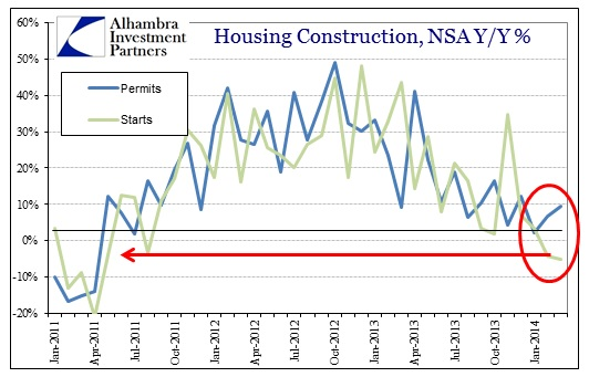 ABOOK Apr 2014 RE Constr Total Permits Starts
