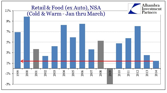 ABOOK Apr 2014 Retail Sales wout Autos Jan Mar