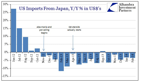 ABOOK Apr 2014 US Imports Japan Recent