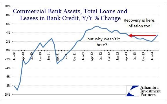 ABOOK Apr Credit Total Loans Banks Percent 2010-14