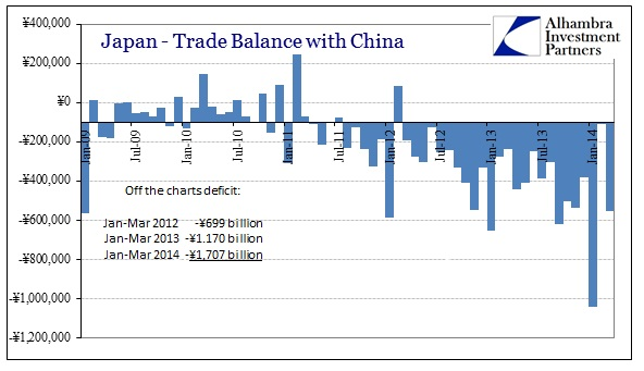 ABOOK Apr Japan Trade Balance Jan Mar China
