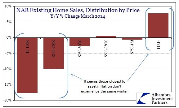 ABOOK Apr NAR Home Sales Price Distr March