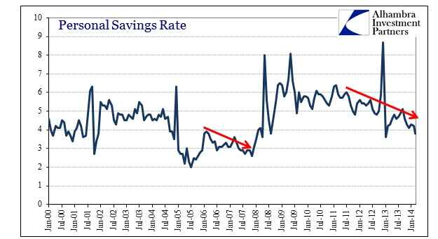ABOOK May 2014 DPI Savings Rate