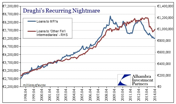 ABOOK May 2014 ECB Loans To Finls