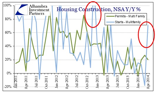 ABOOK May 2014 Housing Construction Permits Starts Multi Family Y-Y