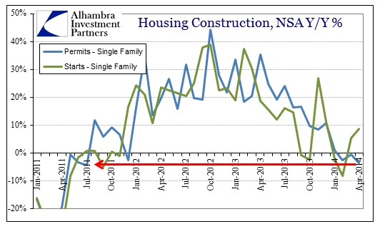 ABOOK May 2014 Housing Construction Permits Starts Single Family Y-Y