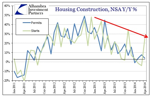 ABOOK May 2014 Housing Construction Permits Starts