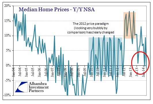 ABOOK May 2014 New Home Sales Median Prices Y-Y Bubble