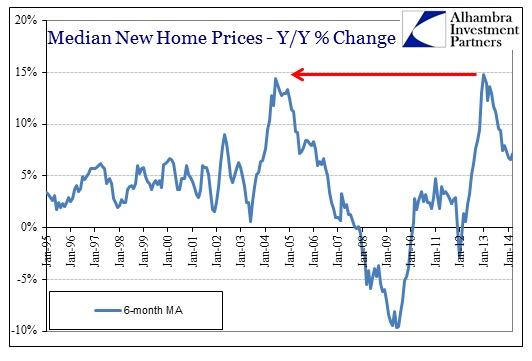 ABOOK May 2014 New Home Sales Median Prices Y-Y