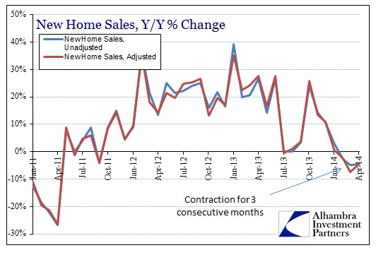 ABOOK May 2014 New Home Sales Y-Y