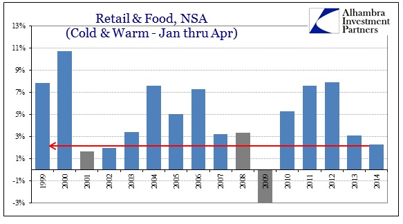 ABOOK May 2014 Retail Sales Jan Apr Total