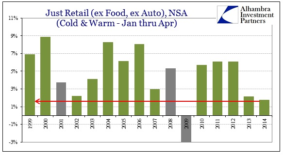 ABOOK May 2014 Retail Sales Jan Apr ex autos food