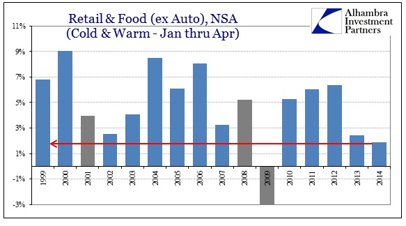 ABOOK May 2014 Retail Sales Jan Apr ex autos