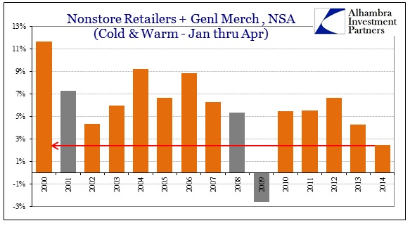ABOOK May 2014 Retail Sales Jan Apr ex genl nonstore