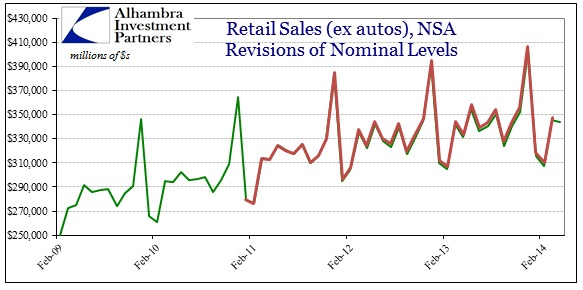 ABOOK May 2014 Retail Sales Revisions