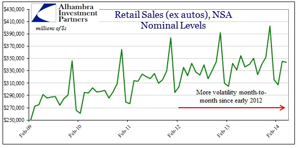 ABOOK May 2014 Retail Sales Volatility ex autos