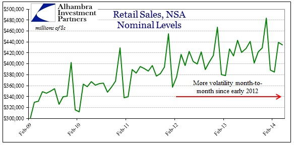 ABOOK May 2014 Retail Sales Volatility