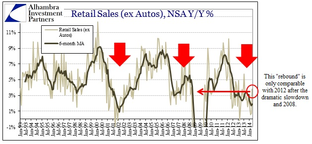 ABOOK May 2014 Retail Sales ex autos food