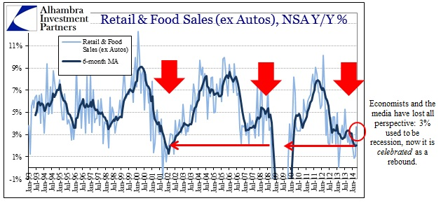 ABOOK May 2014 Retail Sales ex autos