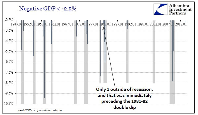 ABOOK June 2014 GDP Revisions History Recession