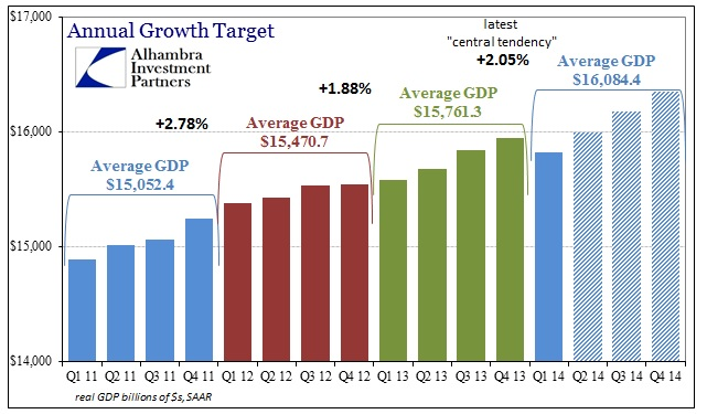 ABOOK June 2014 GDP Revisions New Avg