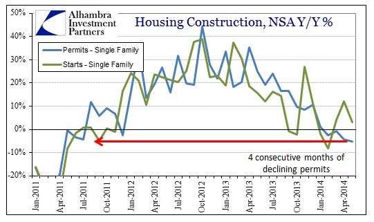 ABOOK June 2014 Housing Constr Single Family