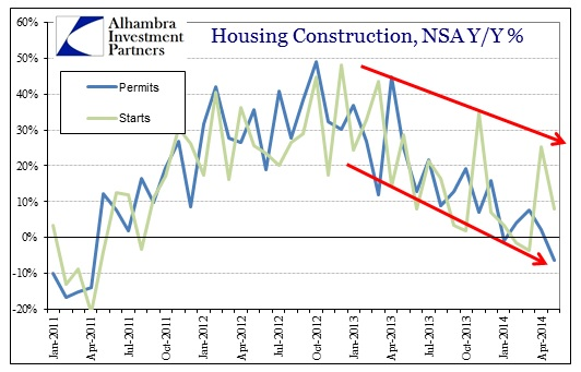ABOOK June 2014 Housing Constr Total
