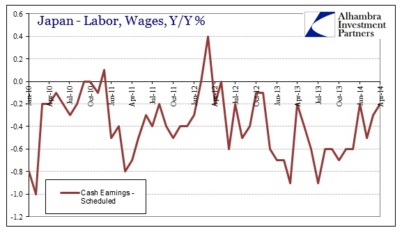 ABOOK June 2014 Japan Wages