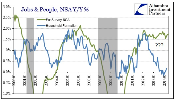 ABOOK June 2014 Payrolls NSA v Formations