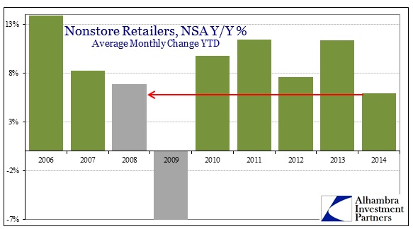 ABOOK June 2014 Retail Sales Nonstore YTS